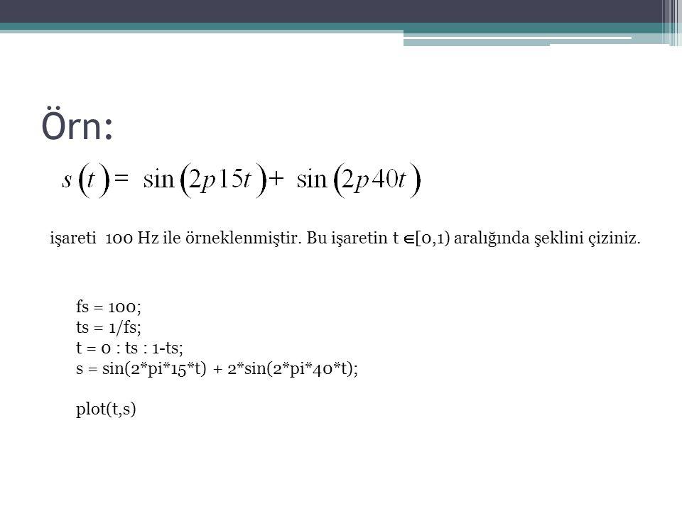 Örn: işareti 100 Hz ile örneklenmiştir. Bu işaretin t [0,1) aralığında şeklini çiziniz. fs = 100;
